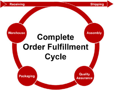 Cottonwood Industries Fulfillment Cycle